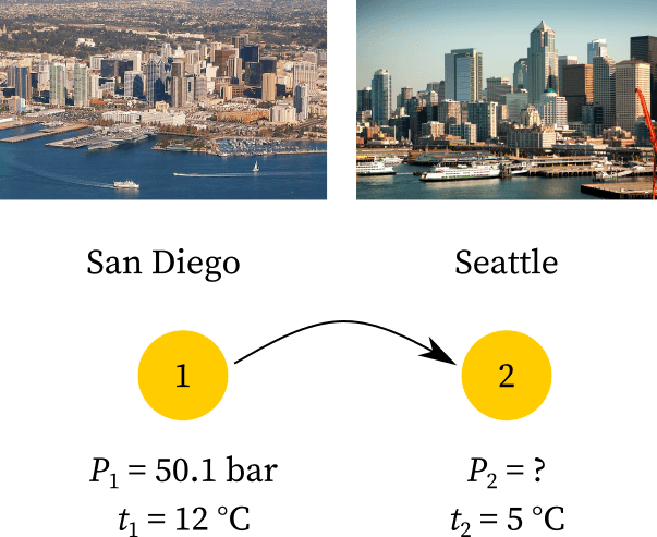 Temperature at San Diego and Seattle