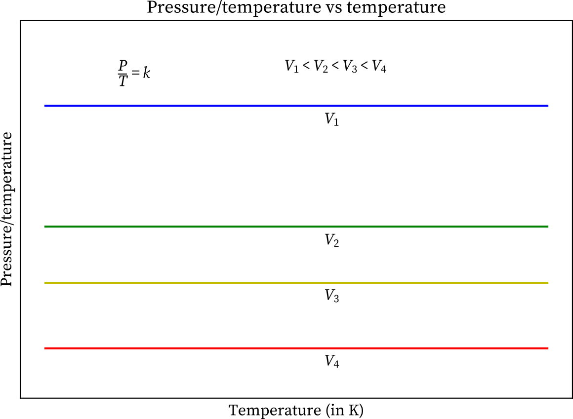 The graph of Pressure by temperature versus temperature