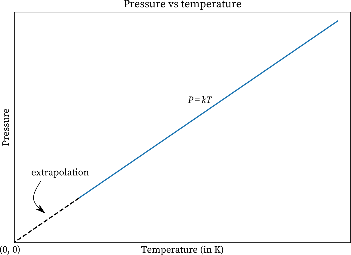 Gay-Lussac law graph
