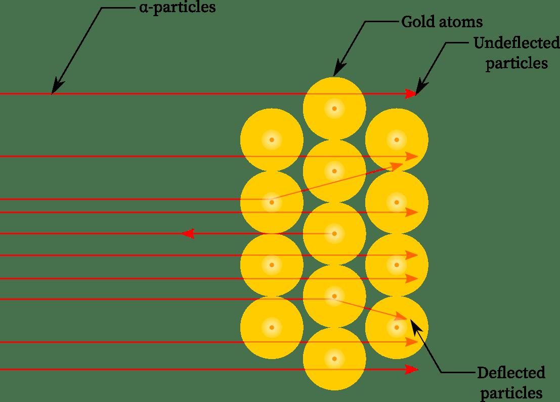 α-particles striking the gold foil at the molecular level