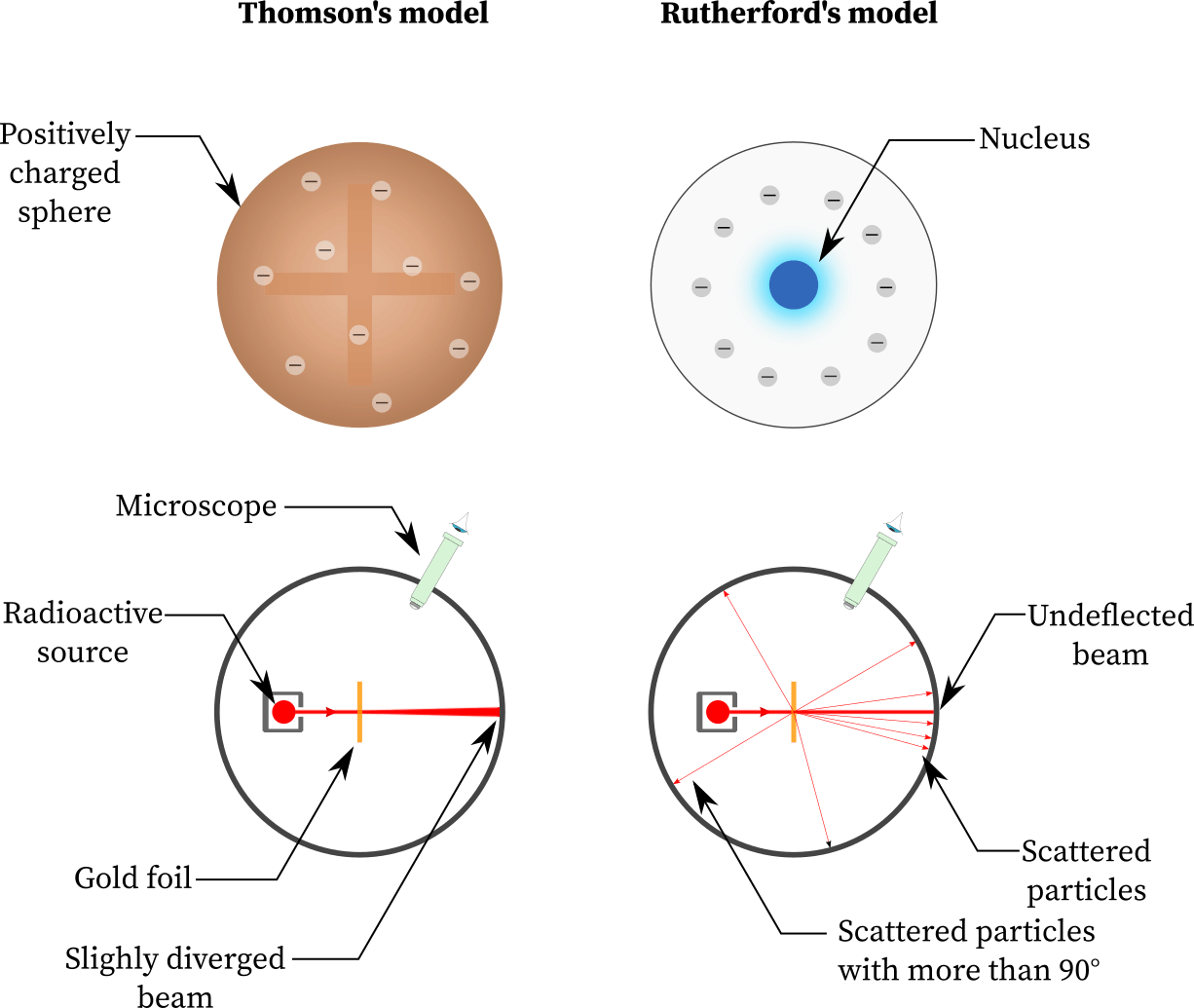 Thomson vs Rutherford atomic model