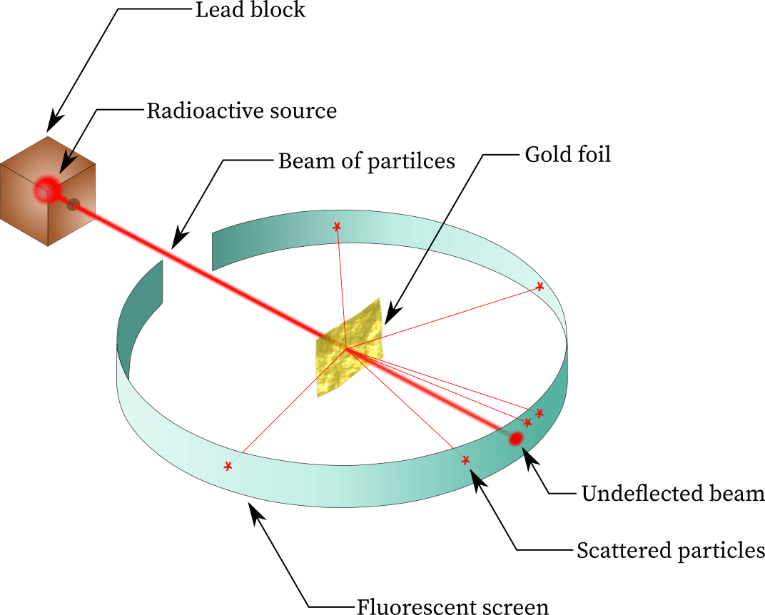 Rutherford's gold foil experiment
