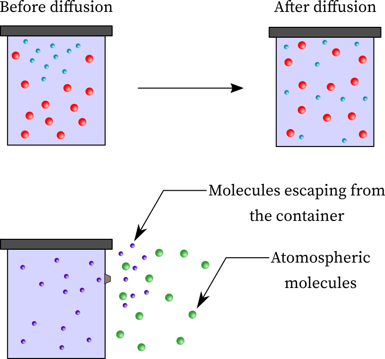 Diffusion causes mixing while effusion is the movements of molecules through the aperture.
