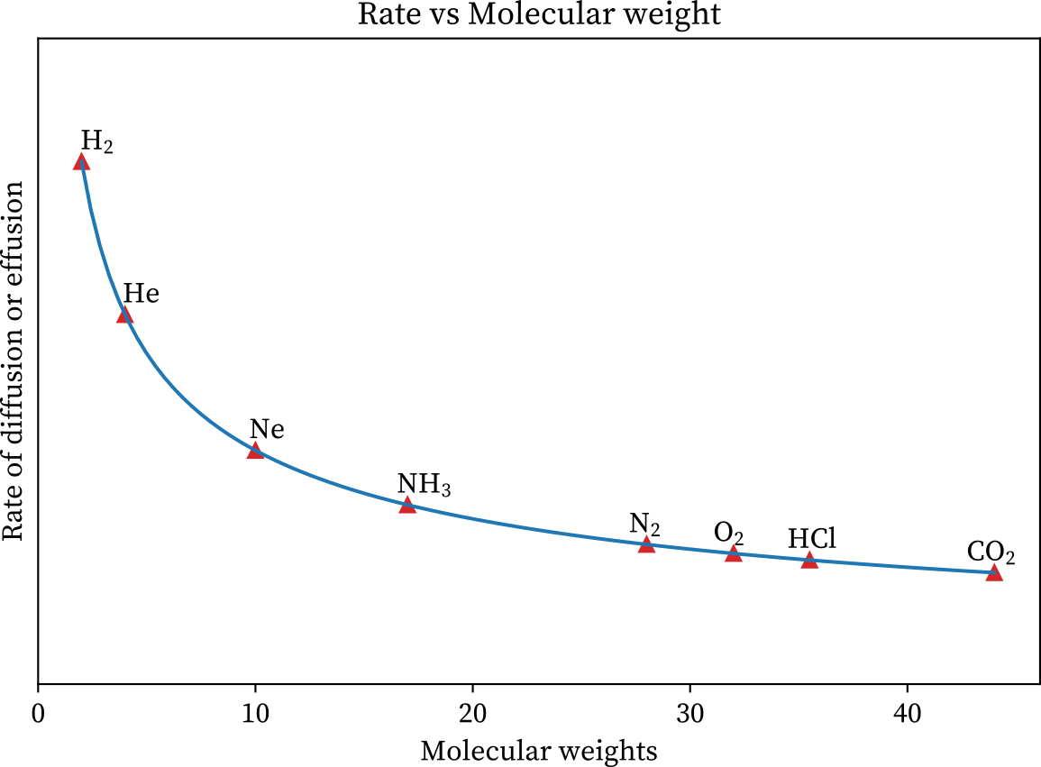 The graph of the rate of diffusion verses the molecular weight