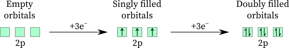 The filling of 2p orbitals as per the Hund rule
