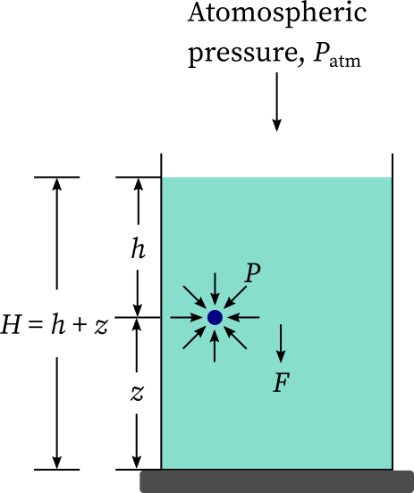Hydrostatic pressure: an opened container