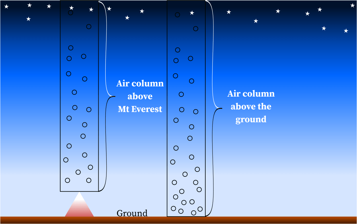 Hydrostatic pressure decreases with altitude.
