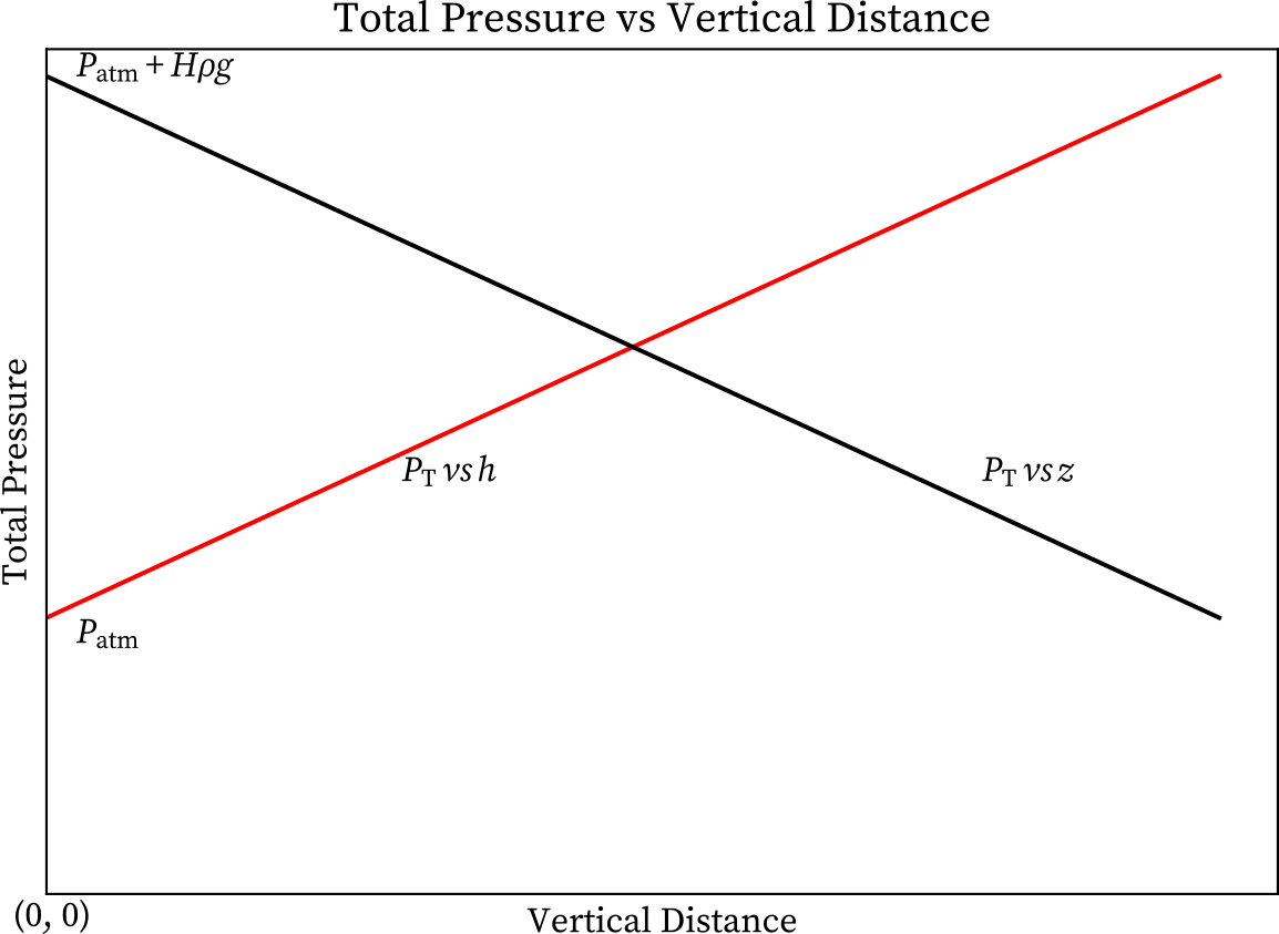Grpah of hydrostatic pressure with height or depth