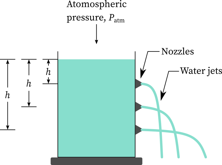 Hydrostatic pressure increases with depth.