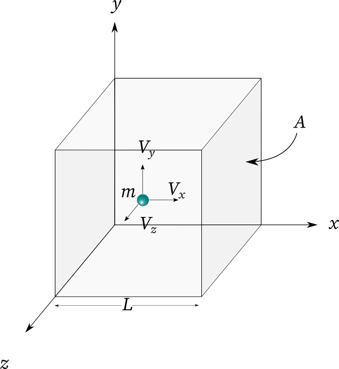 A cube with the length L and the surface area A