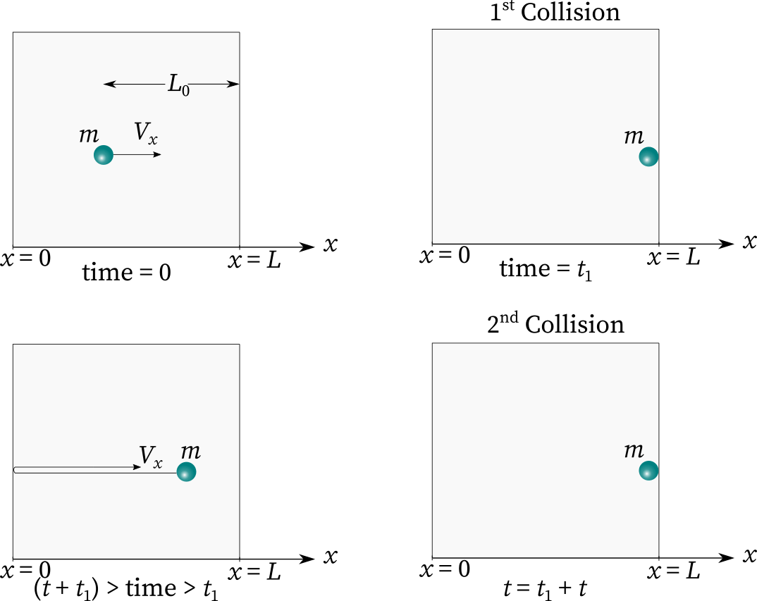 The figure depicts various instances of molecular collision with time.