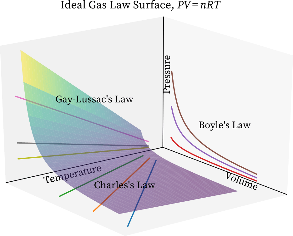 The surface of ideal gas law