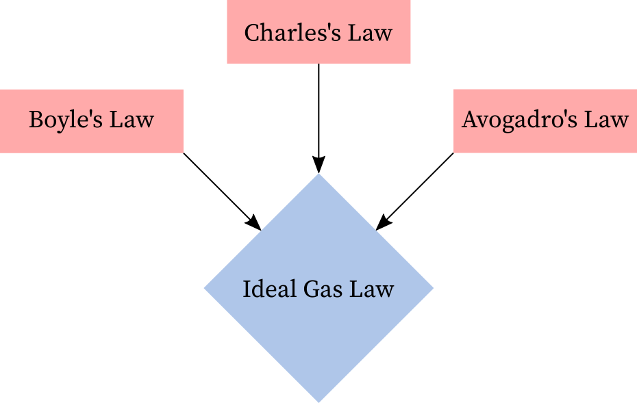 Ideal gas law = Boyle's law + Charles's law + Avogadro's law