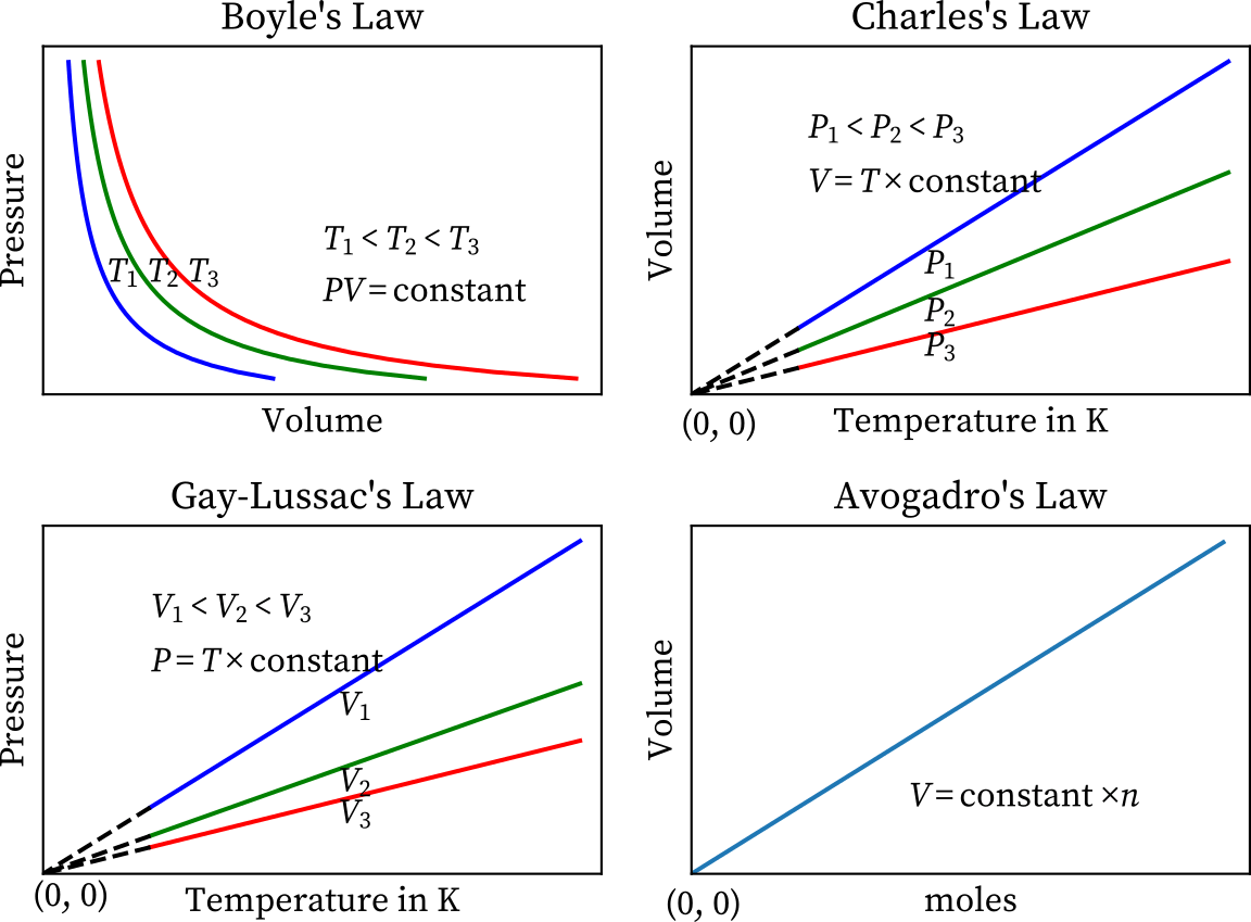 The graph of Boyle's law, Charles's law, Gay-Lussac's law, and Avogadro's law