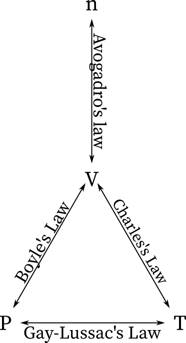 Relation between gas laws:Boyle's law, Charles's law, Gay-Lussac's law, and Avogadro's law