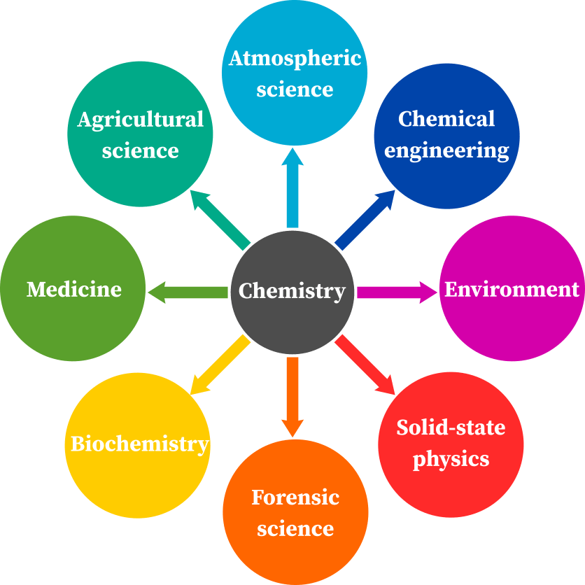 Importance of chemistry in other branches of science