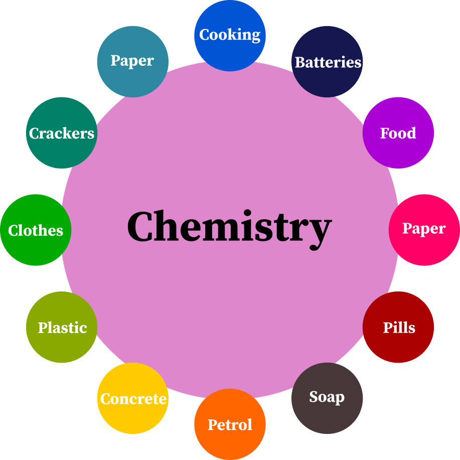 Various products of chemistry