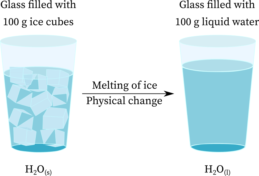 Ice melting to form water