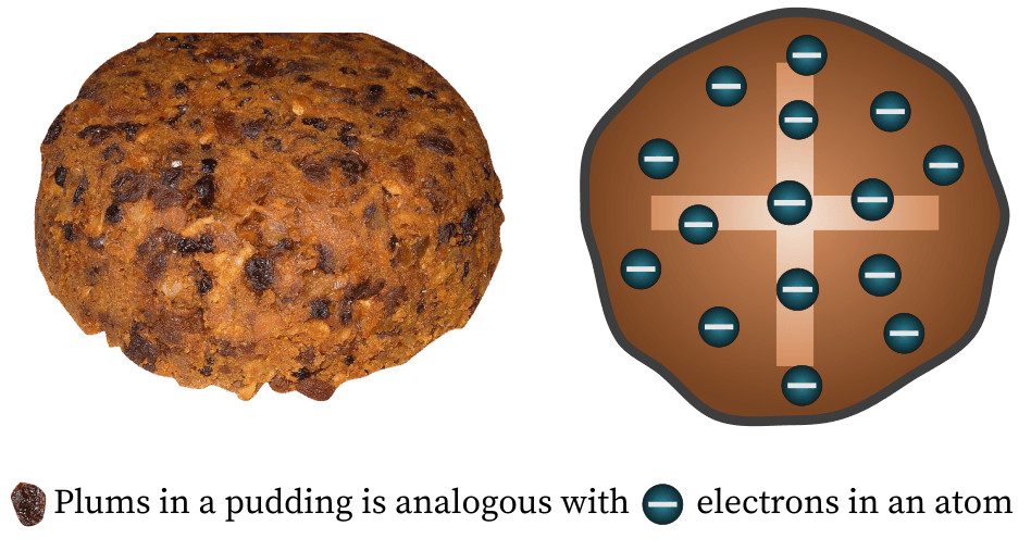 Analogy between the plum pudding and atom