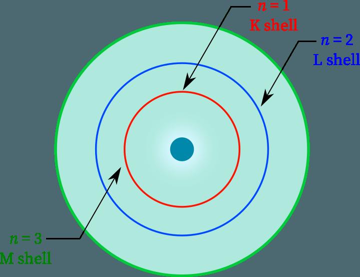Principal quantum numbers represent shells.