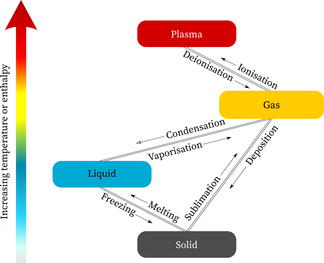 States of matter: solid, liquid, gas, and plasma