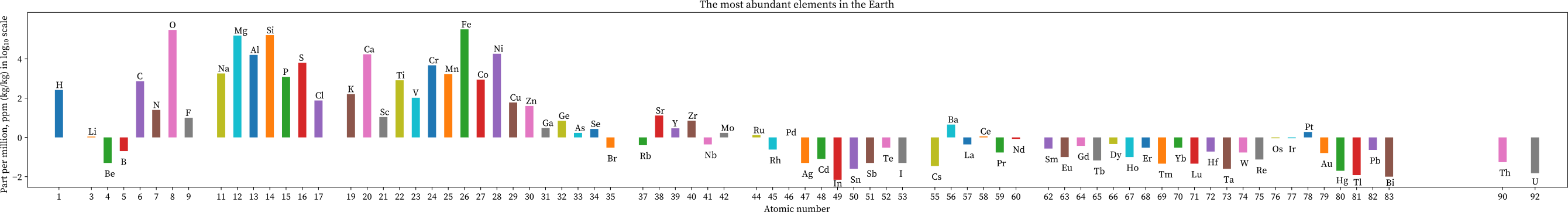 The most abundance of elements in the earth