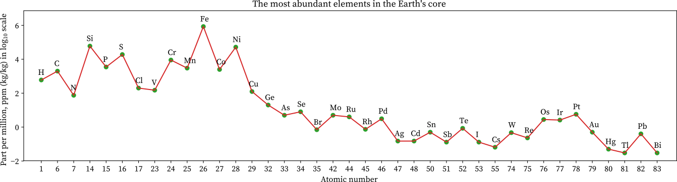 The most abundance of elements in the earth's core