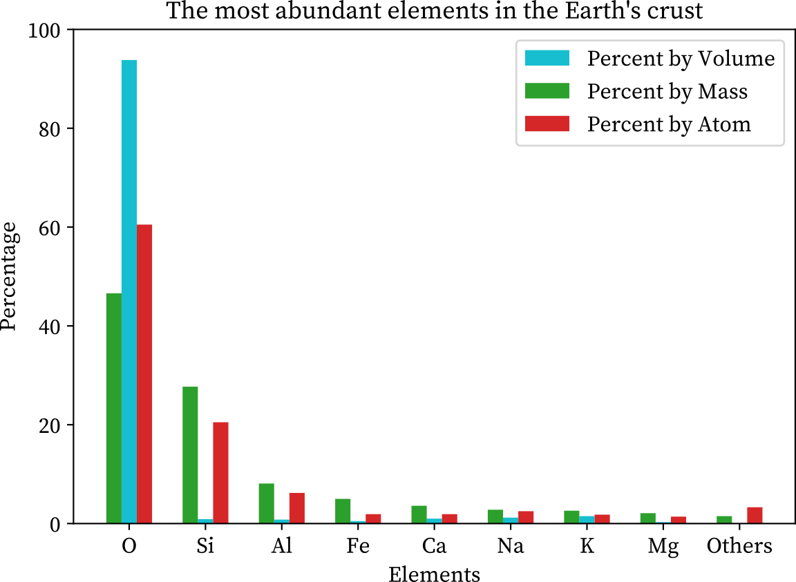 The most abundance of elements in the earth's crust