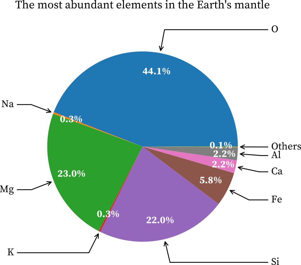 The most abundance of elements in the earth's mantle
