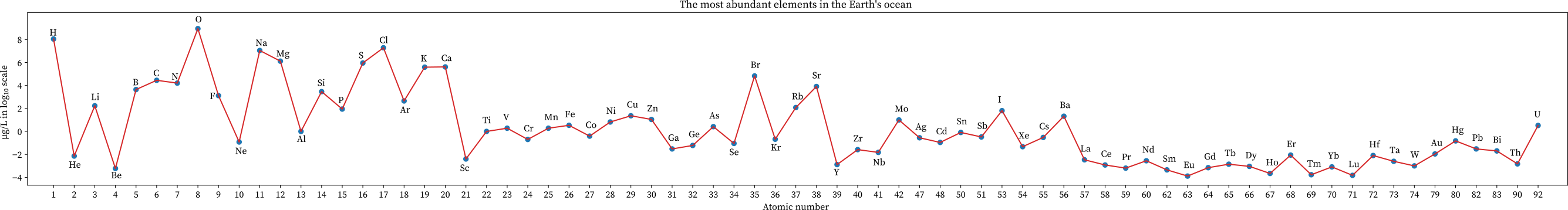 The abundance of elements in seawater or oceans