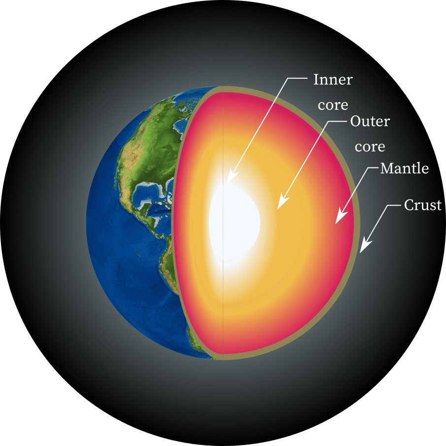 Layers of the earth: core, mantle, and crust