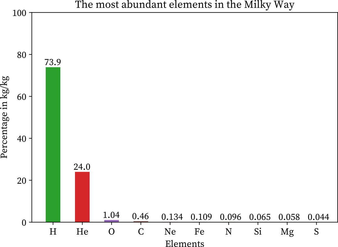 The most abundant elements in the milky way