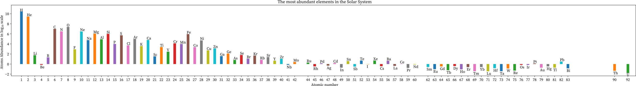 The most abundant elements in the solar system