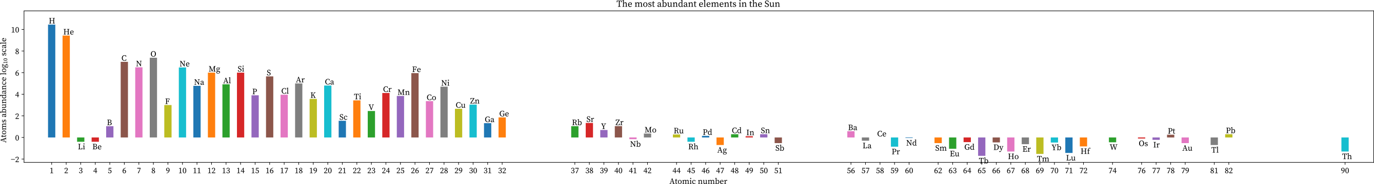 The most abundance of elements in the sun
