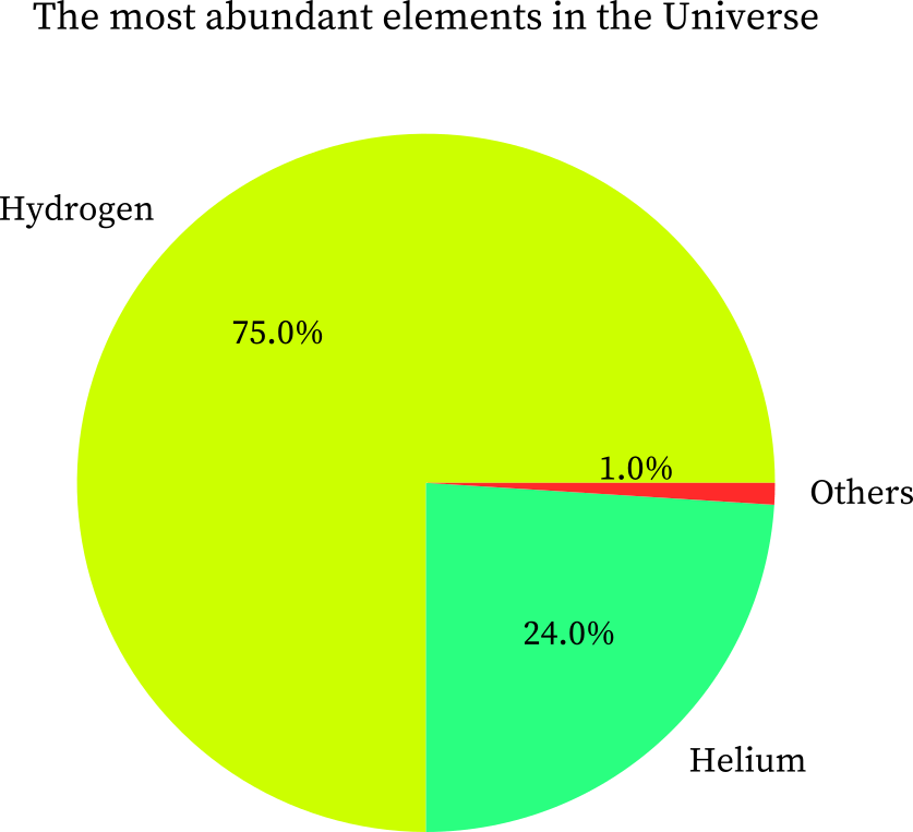 The most abundant elements in the Universe