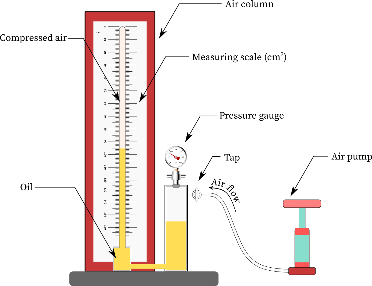Boyle's law experiment