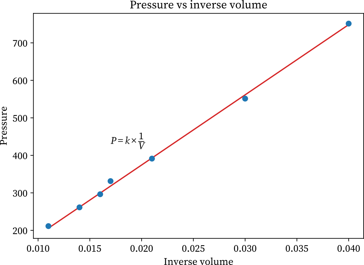 Boyle's law experiment graph (pressure vs inverse volume)