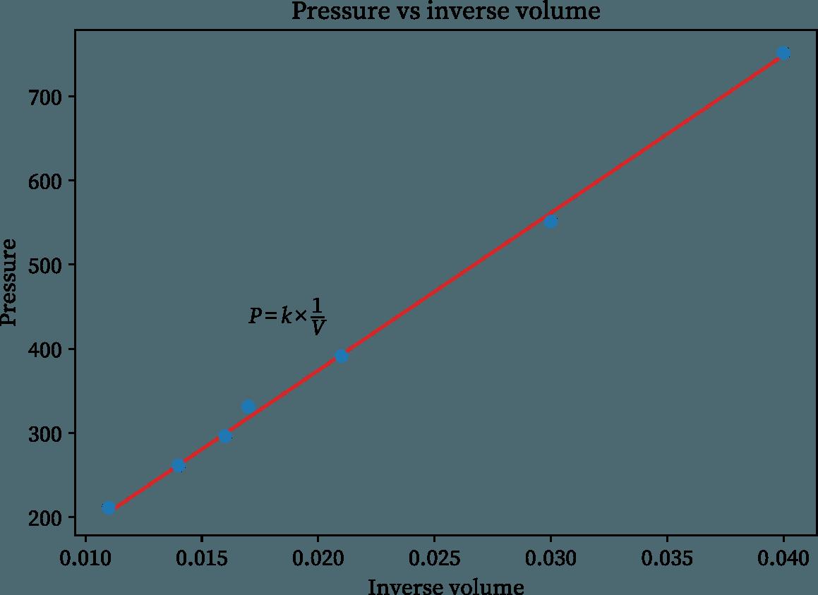Boyle's law experiment graph (pressure vs inverse volume)
