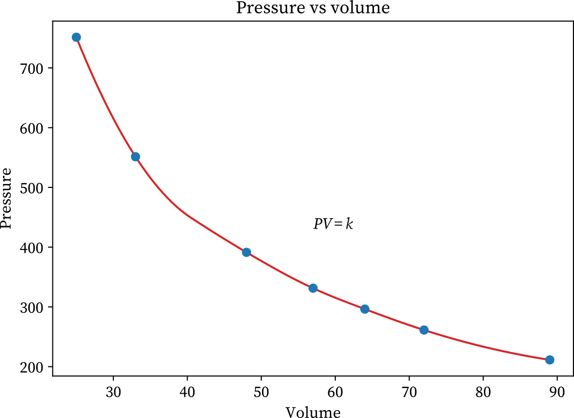 Boyle's law experiment graph (pressure vs volume)