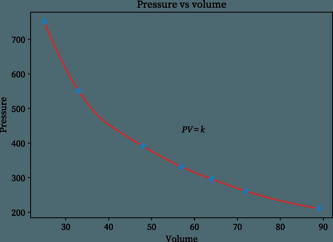 Boyle's law experiment graph (pressure vs volume)