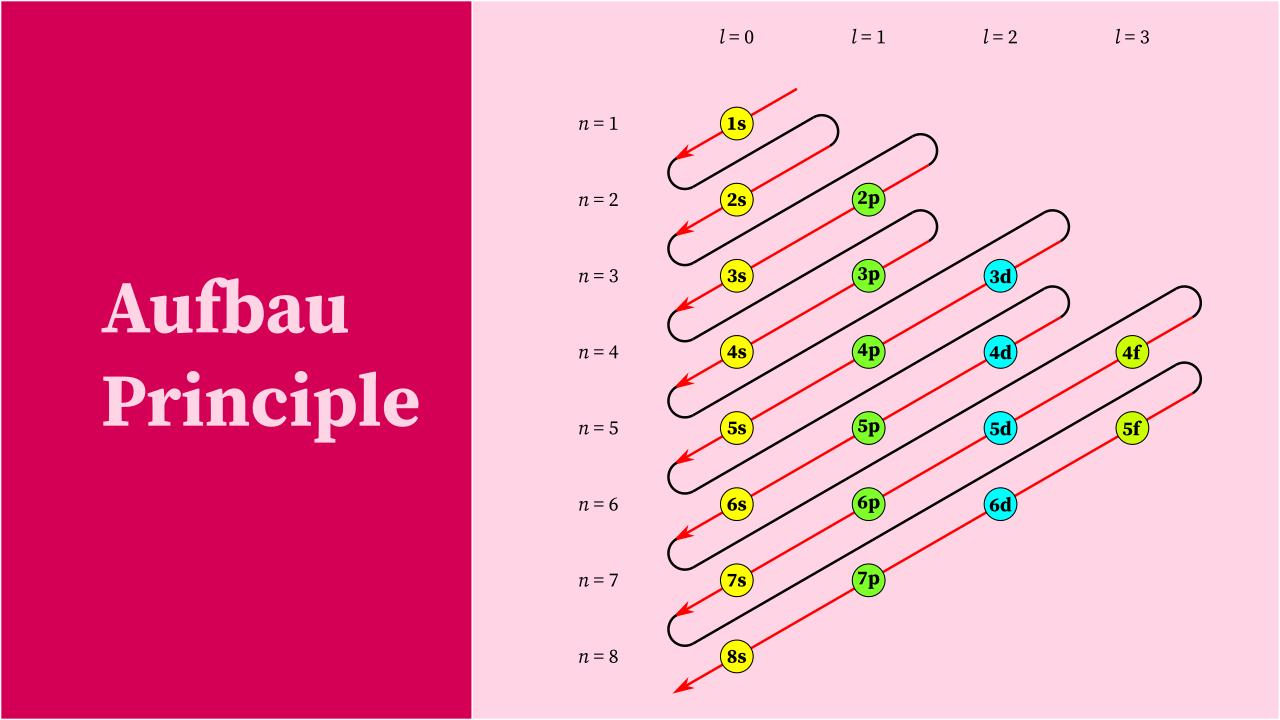 Aufbau Principle with Exceptions ~ ChemistryGodChemistryGod